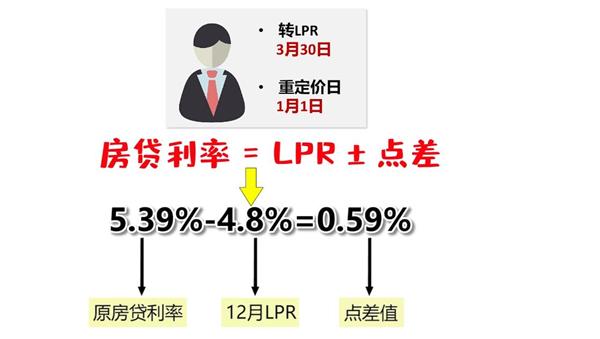 房贷利率公式
