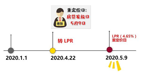 房贷转LPR