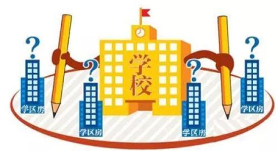 """解读北京""""多校划片""""学区房政策,高溢价学区房时代将要结束"""