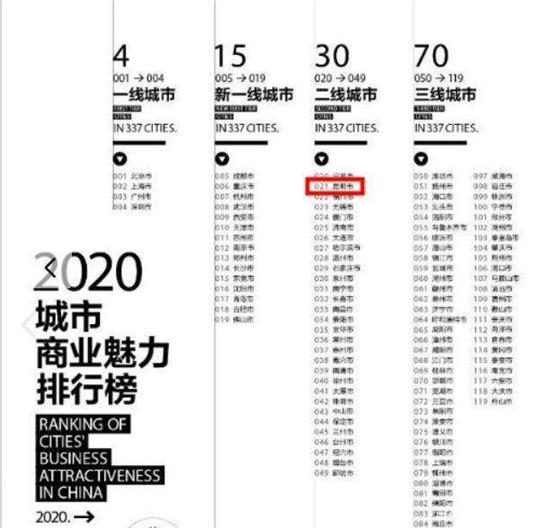 """分析《2020城市商业魅力排行榜》评选的""""新一线城市""""排行,这类榜单真的有参考价值吗?"""