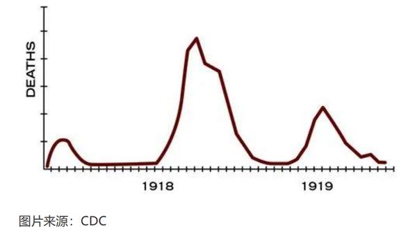 疫情时间图
