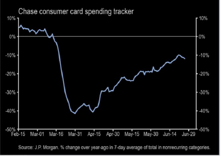 美国消费增速