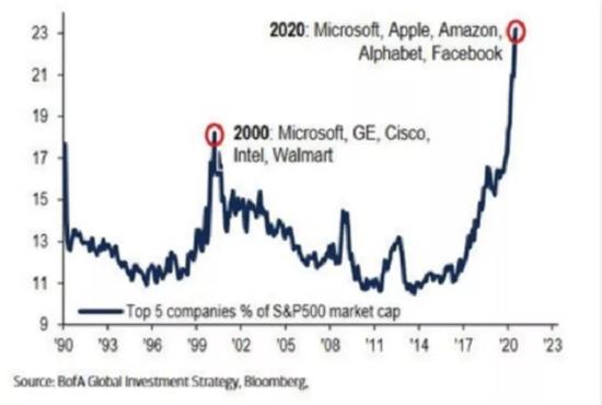 美股:今年牛市越猛,明年熊市更惨