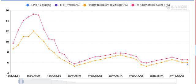 LPR利率调整