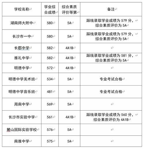 2021长沙第一批高中录取控制线出炉!