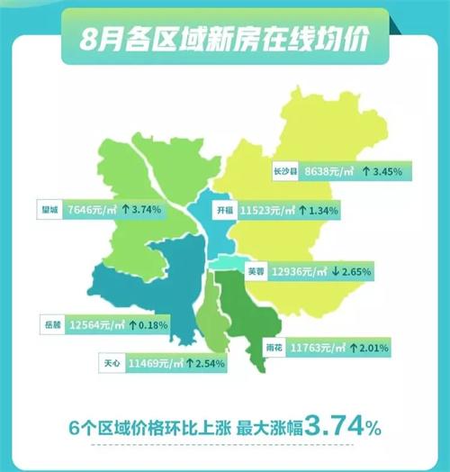 长沙8月新房均价12498元/平!涨幅最高的区域竟是...有区域反而降了...