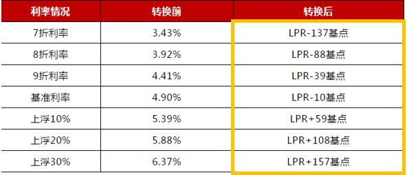 复工第一周,长沙新房成交暴涨204%,小阳春要来了吗?